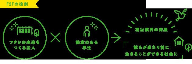 F2Fの役割 フクシの未来をつくる法人×熱意のある学生→福祉業界の発展